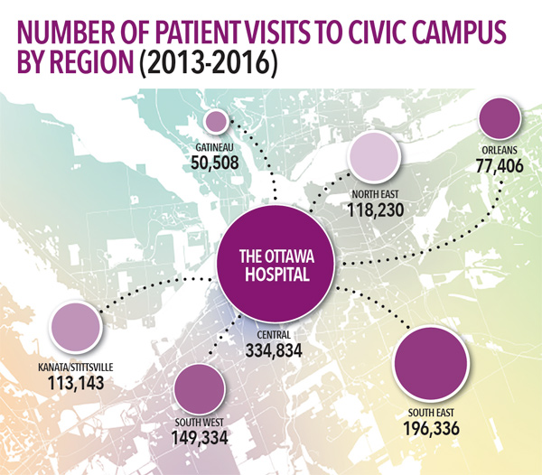 the-ottawa-hospital-sept-12-2016-number-of-patient-visits