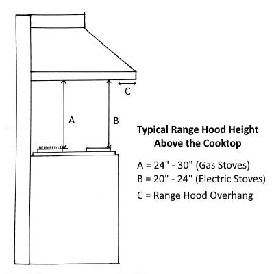 range hood height above the stove explained