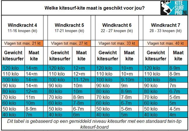 welke-kite-bij-welke-wind
