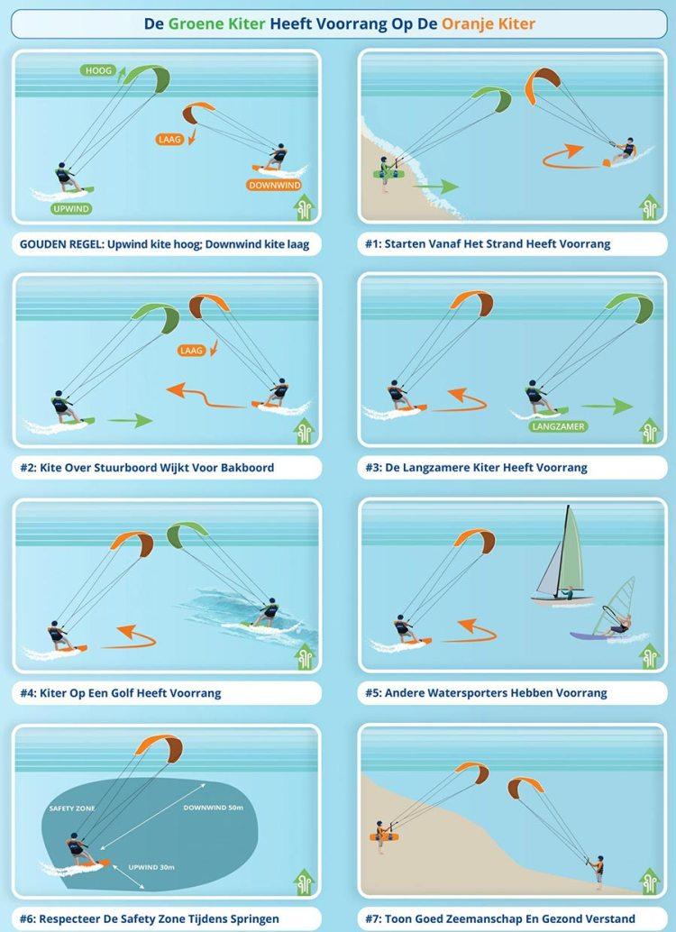 """Regels kitesurfen, voorkom een kite crash. Het IKO noemt ze ook wel """"kiteboarding etiquette"""" Foto: IKO / NKV."""