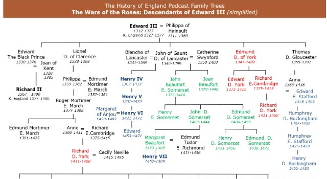 Plantagenet/War of the Roses family trees