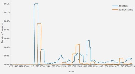 """A graph comparing the frequency of the words """"faustus"""" and """"tamburlaine"""" over time."""