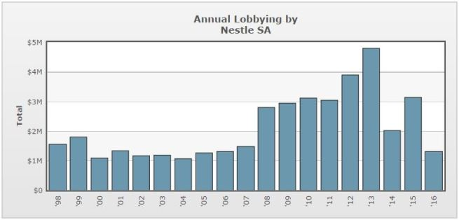 Annual lobbying by Nestle SA. (OpenSecrets.org)