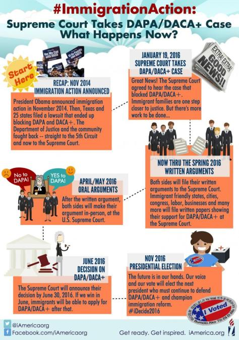 DAPA-DACA infograph