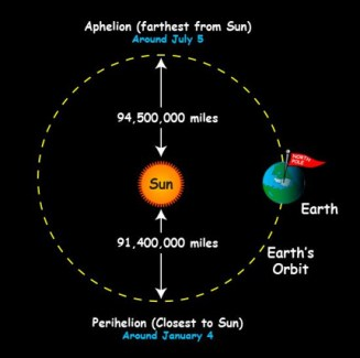 Earth to Sun proximity | Nasa