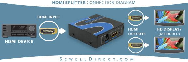 Sewell-Splitter