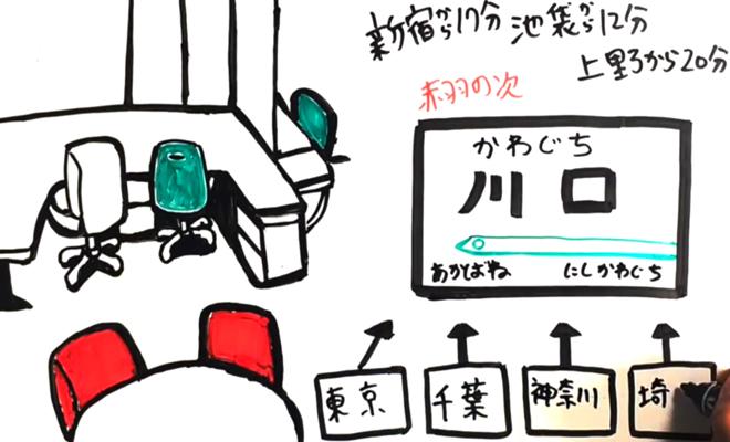 セレンディピタススペースホワイトボードアニメーション制作
