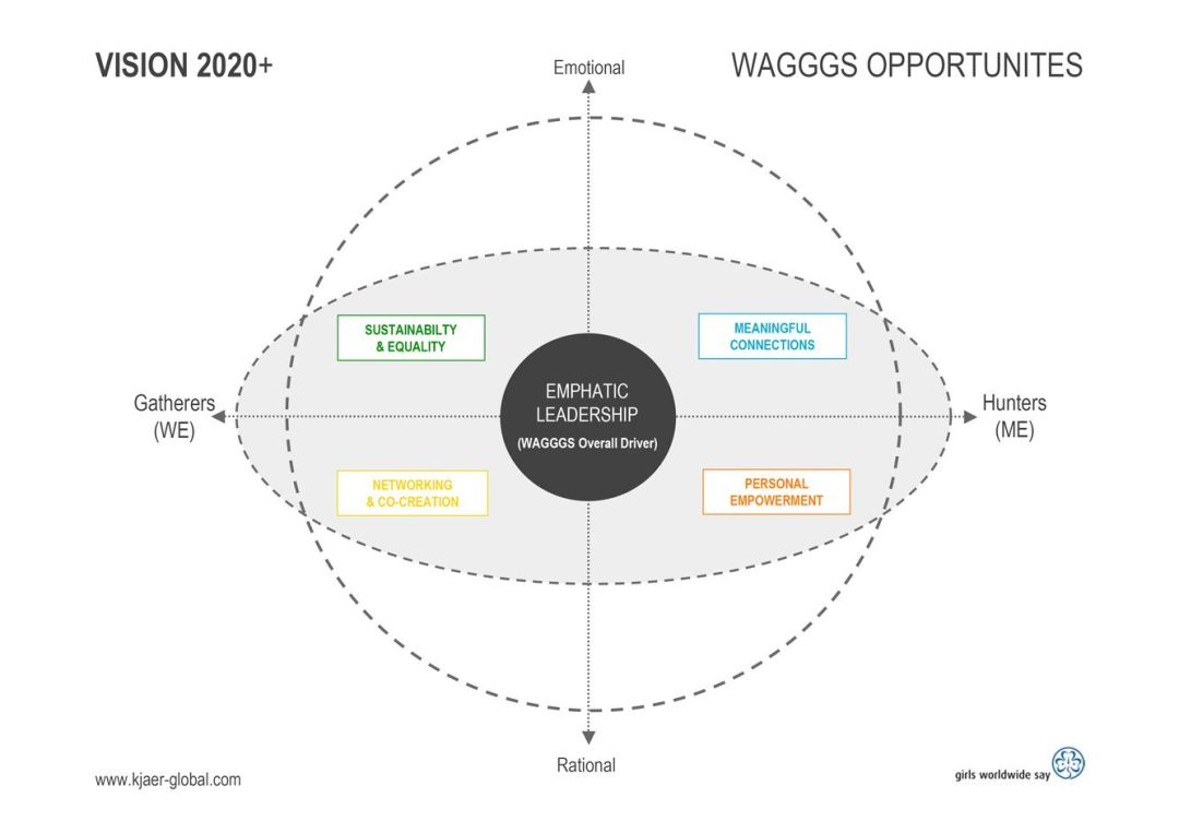 WAGGGS-Kjaer-Global-Global-Enrionmental-Scan_vision-2020-page7