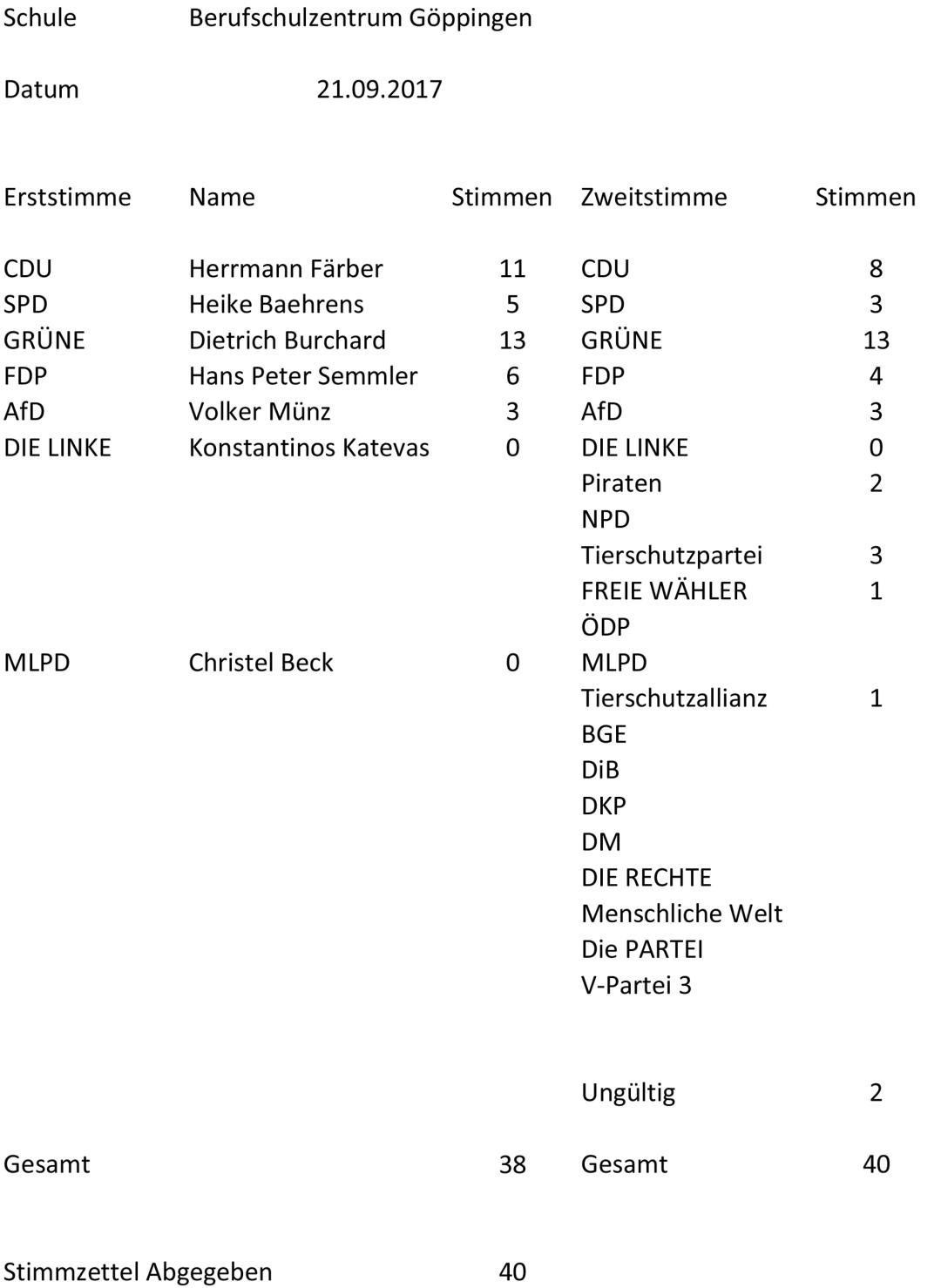 Auszählung_Berufschulzentrum-Göppingen-1