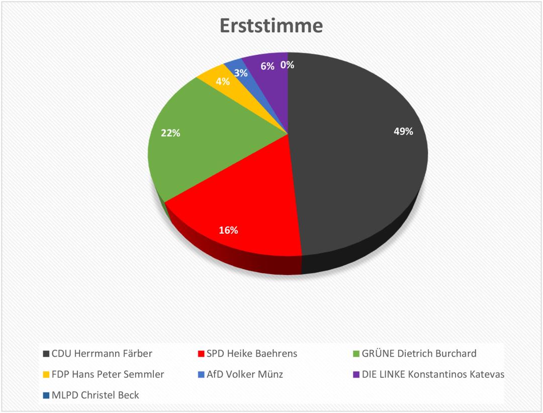 Auszählung_Helfensteingymnasium-3