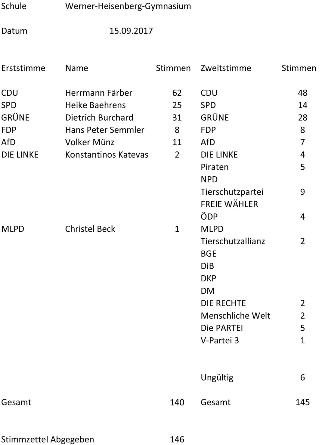 Auszählung_Werner-Heisenberg-Gymnasium-1
