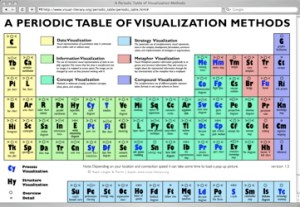 A Periodic Table of Visualization Methods | Cool Tools