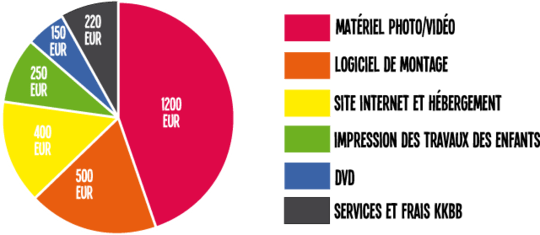 graphique de la répartition des fonds collectés
