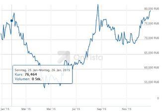 15.12.30-Rubel-Euro