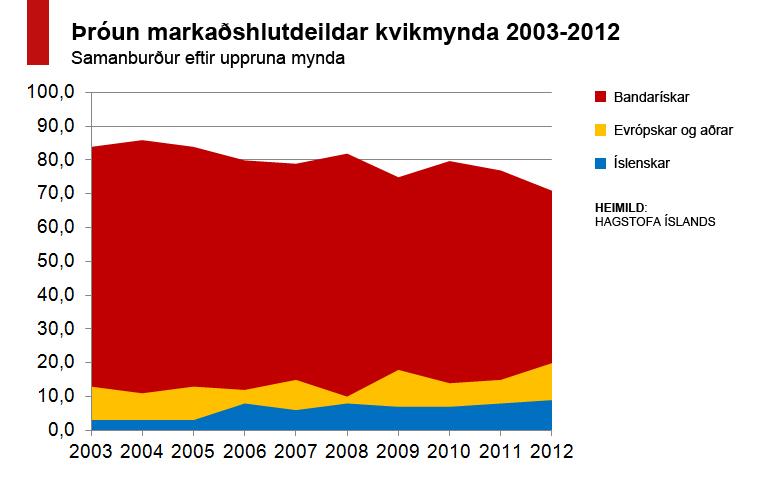 Hér má sjá samanburð á aðsóknarhlutdeild kvikmynda eftir uppruna 2003-2012. Smellið til að stækka.