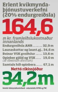 graf-netto-hagnaður-ríkis-af-einu-verkefni