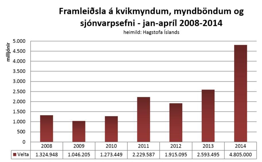 framleiðsla jan-apríl 2008-2014