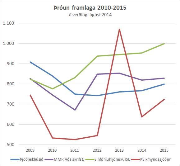 þróun framlaga 2010-2015