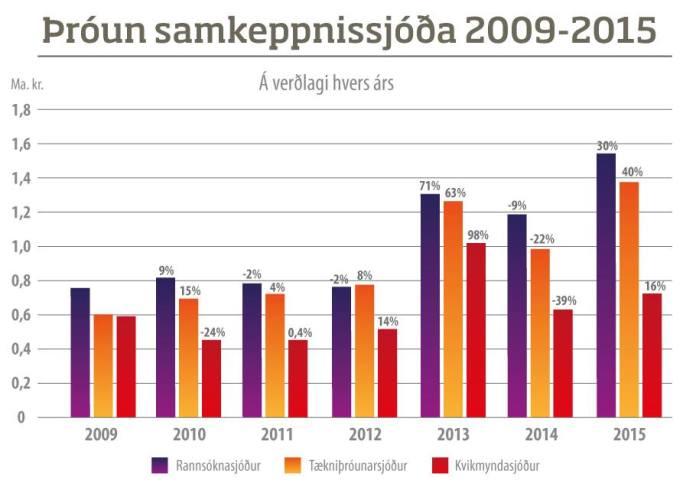 þróun samkeppnissjóða 2009-2015