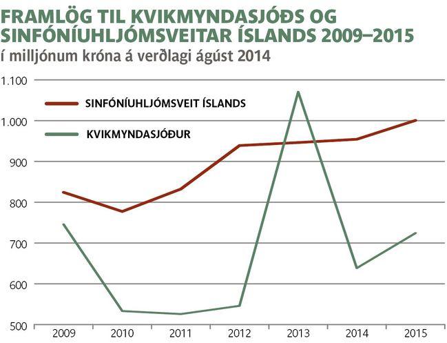 GRAF-framlög-til-KMÍ-og-Sinfó-2009-2015
