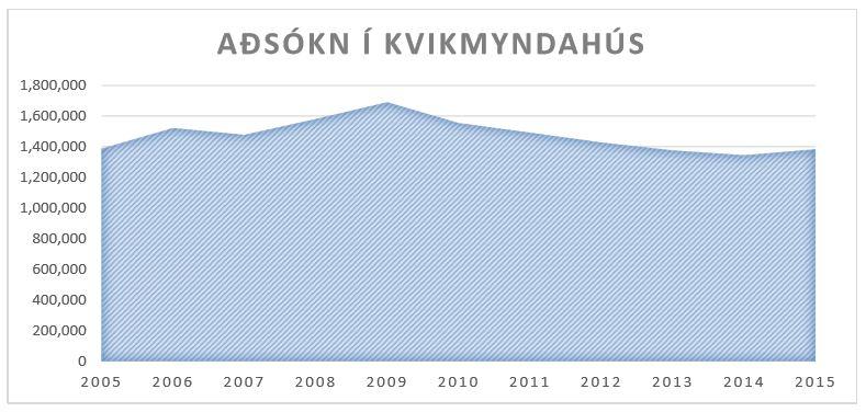 GRAF-aðsókn kvikmyndahúsa-2005-2015