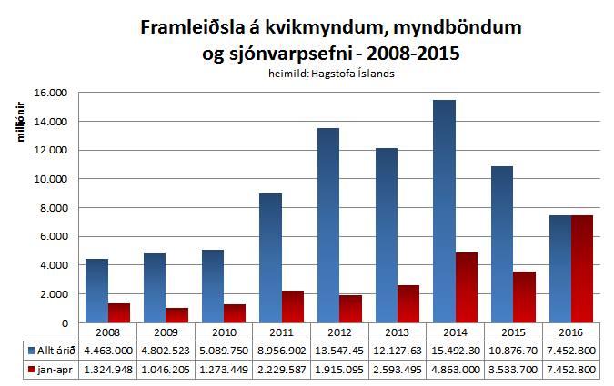 velta bransans 2008-2015 plús jan-apr16