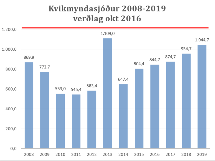 kmí þróun 2008-2019