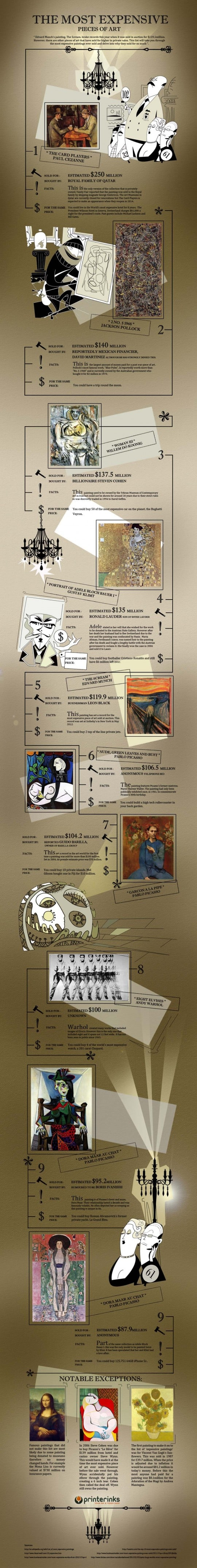 the most expensive pieces of art infographic