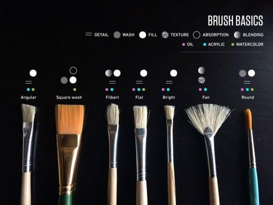 Paint Brush Basics