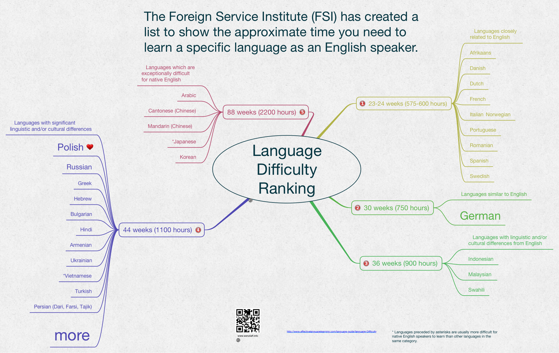 Image result for difficulty of language