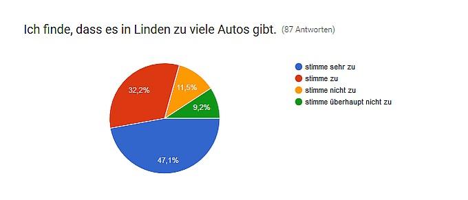 Grafik zu viele Autos in Linden - Umfrage Grüne Banane