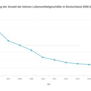 Die kleinen Läden verschwinden, Quelle: EHI via handelsdaten.de
