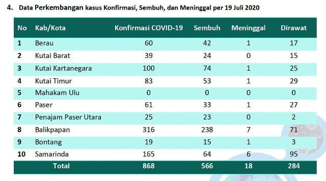data kasus covid-19 kaltim 19 juli 2020
