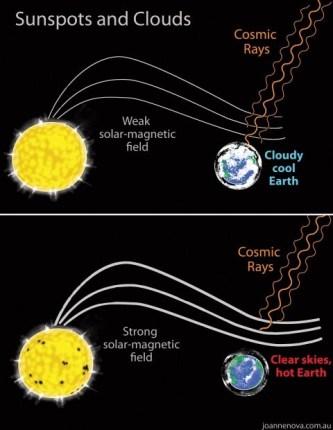 Afbeeldingsresultaat voor kosmische straling veel bewolking