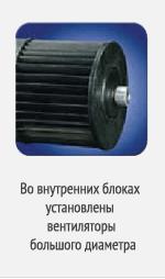 вентилятор увеличеной мощности во внутреннем блоке