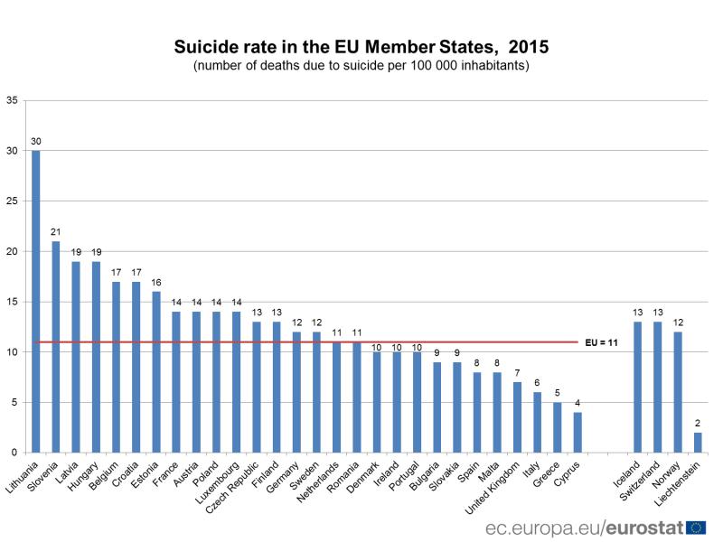samovraždy v Európe