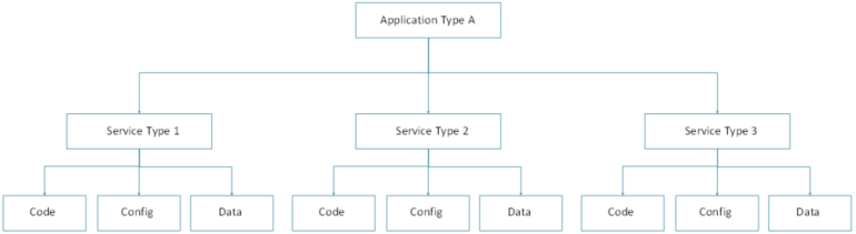MicroServices - 4