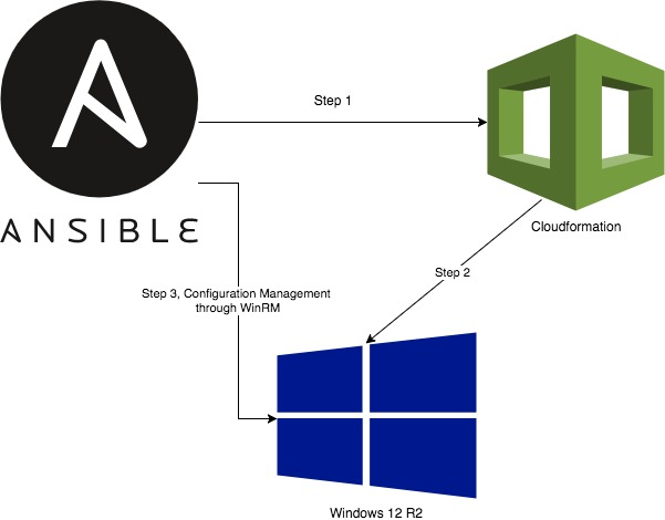 Combining Ansible and AWS Cloudformation for Windows