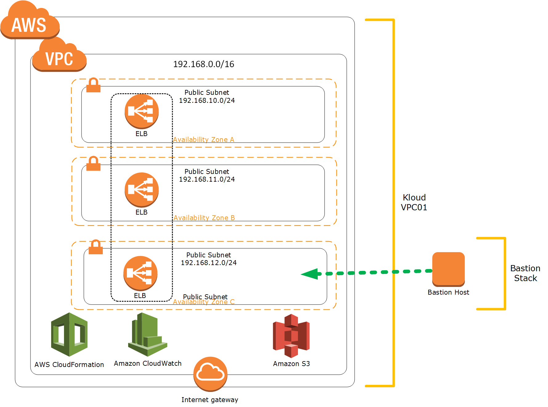 Automate your Cloud Operations Part 2: AWS CloudFormation