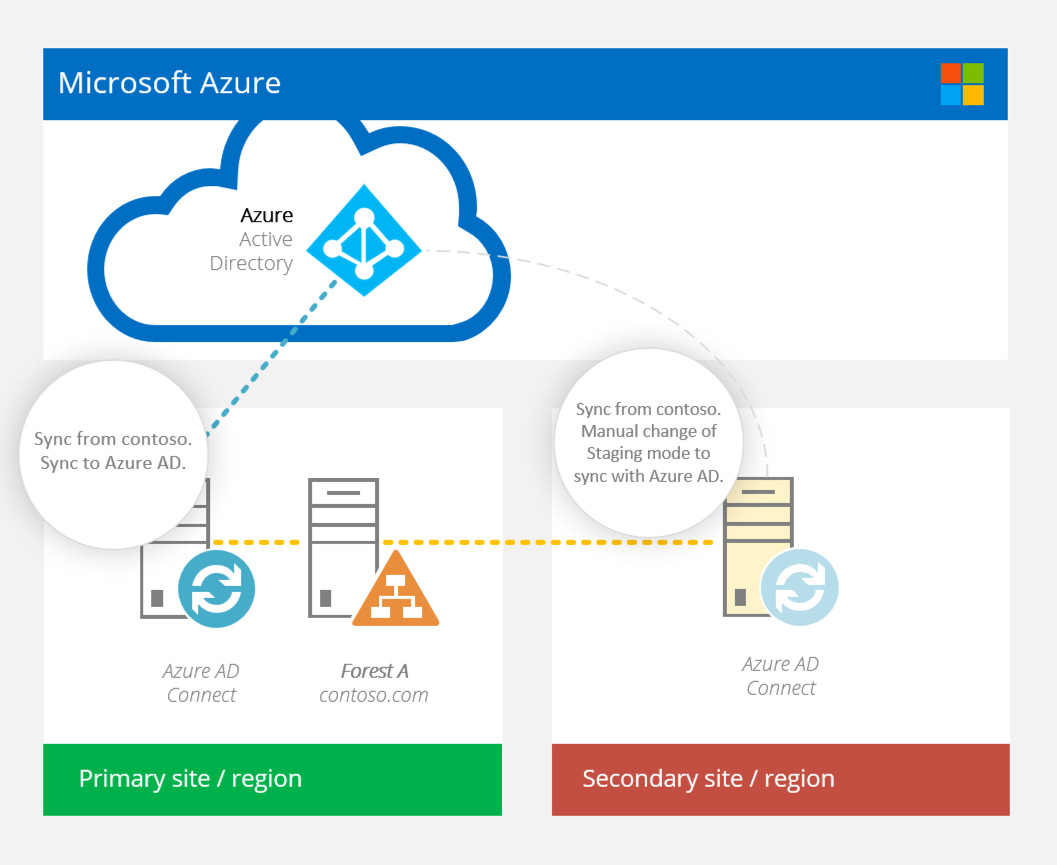 Real world Azure AD Connect: the case for TWO Azure AD Connect