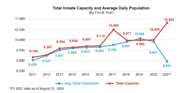 Total Inmate Capacity and Average Daily Population line graph.