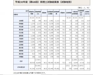 平成30年度(第68回)税理士試験結果 試験地別