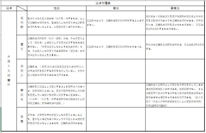 論点整理表