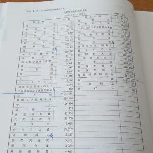 決算整理前残高試算表