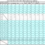 令和元年度(第69回)税理士試験受験申込者数(科目別・試験地別)