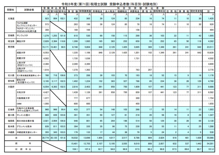 令和3年度(第71回)税理士試験 受験申込者数(科目別・試験地別)
