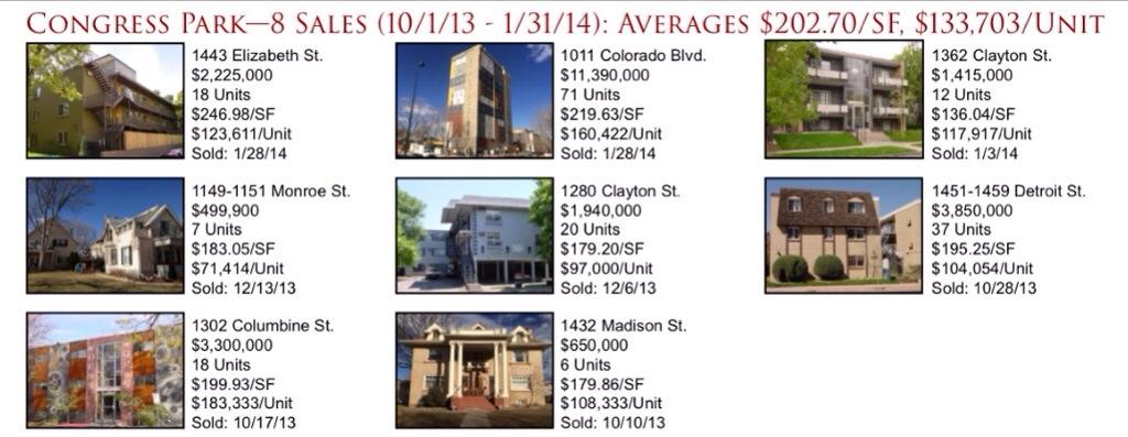 Denver Apartment Building Sales: Congress Park Neighborhood