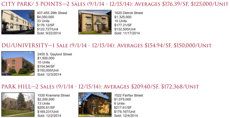 Denver: City Park, 5 Points, DU, and Park Hill Apartment Sales Newsletter 2014Q4