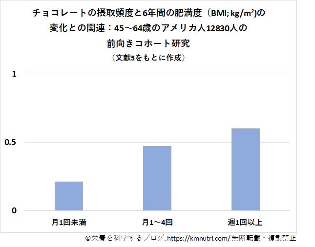 前向きコホート研究の結果の図