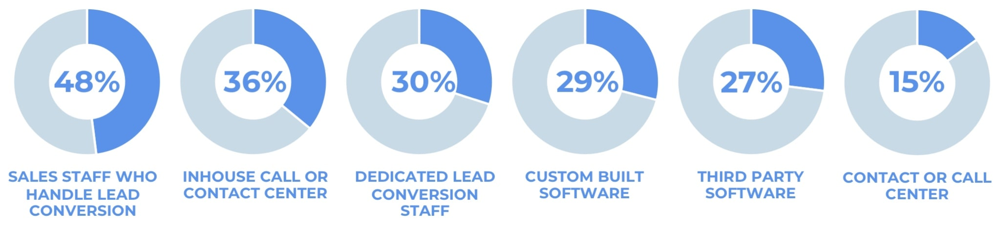 Lead conversion solutions currently in place. 48% had sales staff handling lead conversion, 36% had an in-house call or contact centre, 30% had dedicated lead conversion staff, 29% had custom-built software, 27% had third-party software, 15% had a contact or call centre.